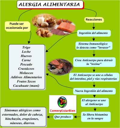 AlergiaAlimentaria